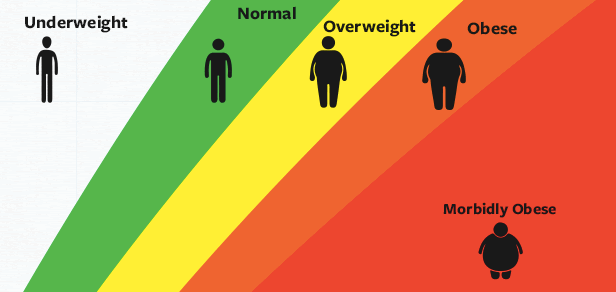 disturbi alimentari bmi indice massa corporea